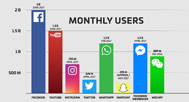 Monthly Users Of Social Media